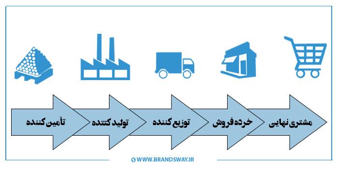 نام: supply-chain1.jpg نمایش: 8 اندازه: 39.2 کیلو بایت